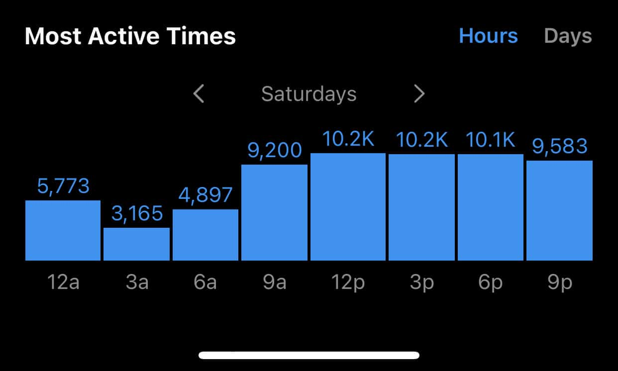 Instagram Insights - Active Times